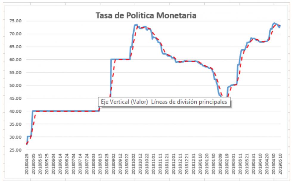 Tasa de política monetaria al 10 de mayo 2019