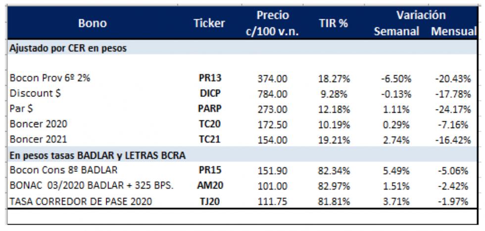 Bonos en pesos al 10 de mayo 2019