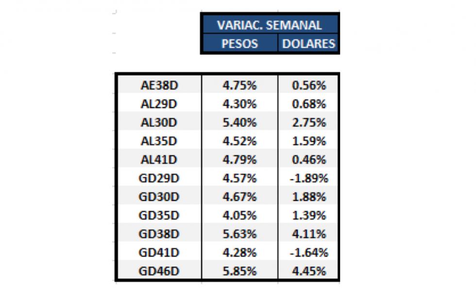 Bonos argentinos en dólares - Variación semanal al 30 de abril 2021