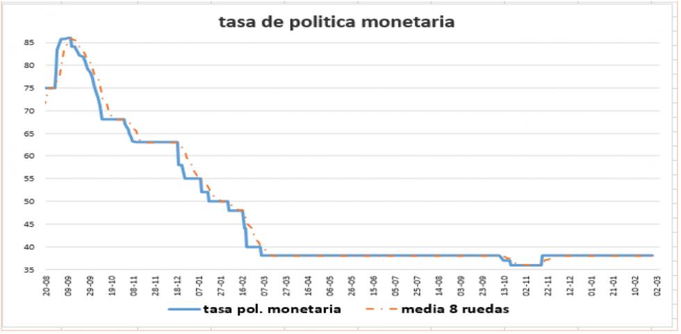 Tasa de política monetaria al 30 de julio 2021