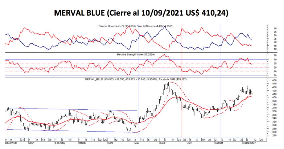 Índices bursátiles - MERVAL blue al 10 de septiembre 2021