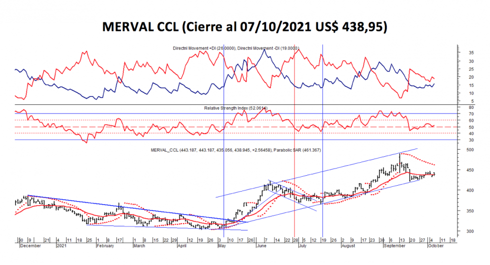 Índices bursátiles - MERVAL CCL al 7 de octubre 2021