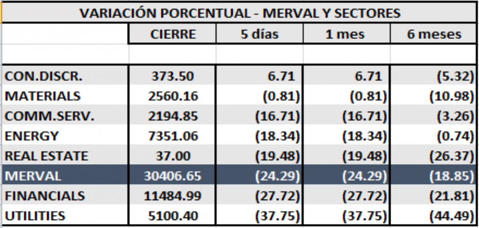 SP MERVAL - Evolucion semanal por sectores al 16 de agosto 2019