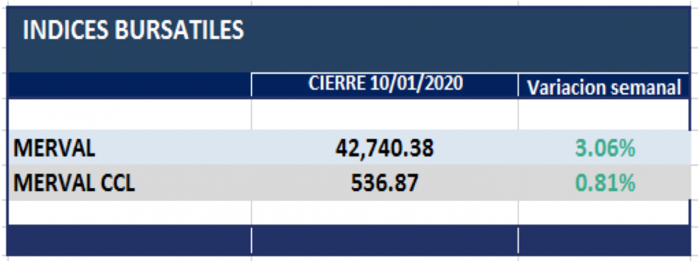 Indices Bursátiles  al 10 de enero 2020