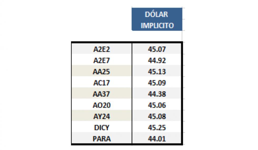 Dolar implícito al 7 de junio 2019