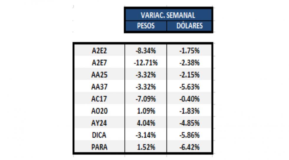 Bonos en dólares - Variación semanal al 24 de enero 2020