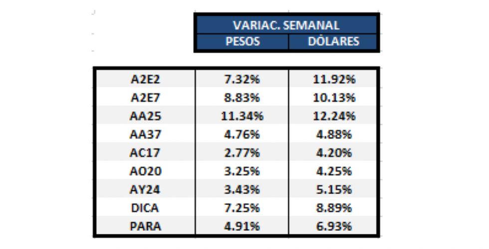 Bonos argentinos en dólares - Variaciones semanales al 7 de febrero 2020