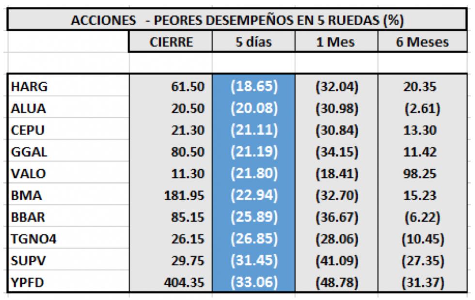 Índices Bursátiles - Acciones de peor desempeño al 13 de marzo 2020
