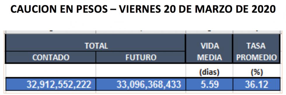 Cauciones en pesos al 20 de marzo 2020