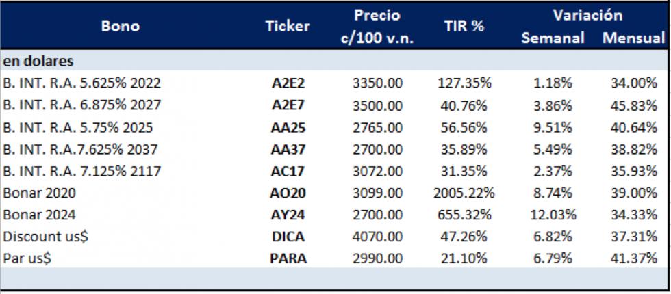 Bonos argentinos en dólares al 30 de abril 2020