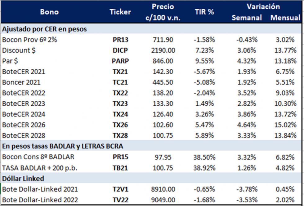 Bonos argentinos en pesos al 19 de febrero 2021