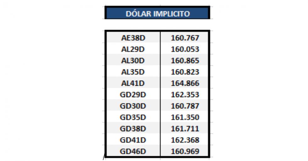 Bonos argentinos emitidos en dolares - Dolar implícito al 4 de junio 2021