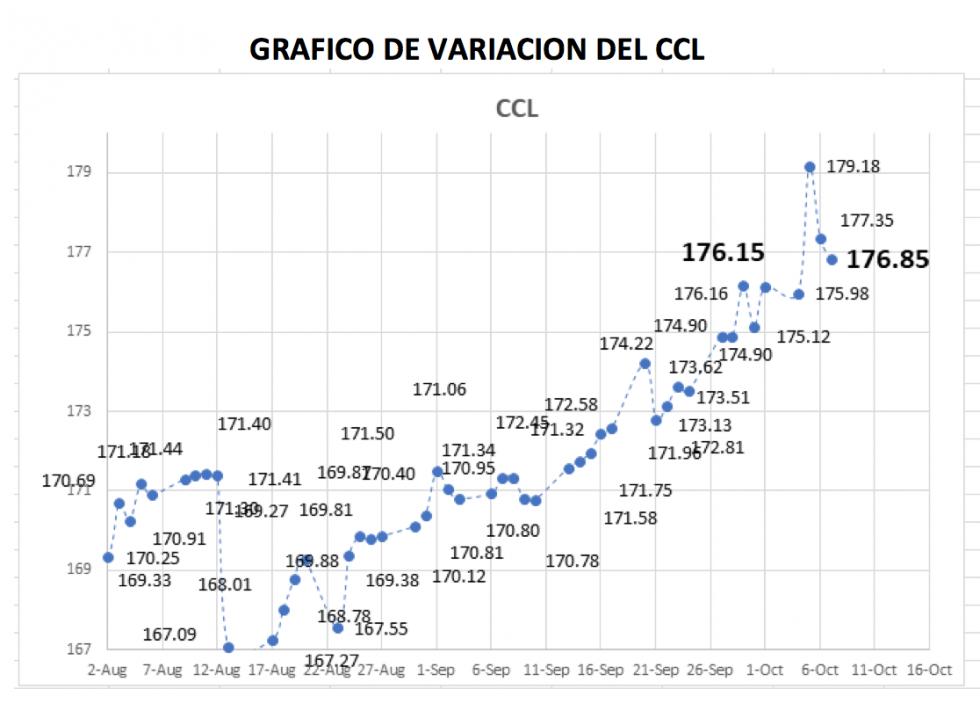 Variación del CCL al 7 de octubre 2021