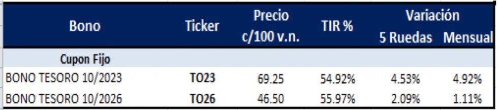 Bonos argentinos en pesos al 7 de octubre 2021