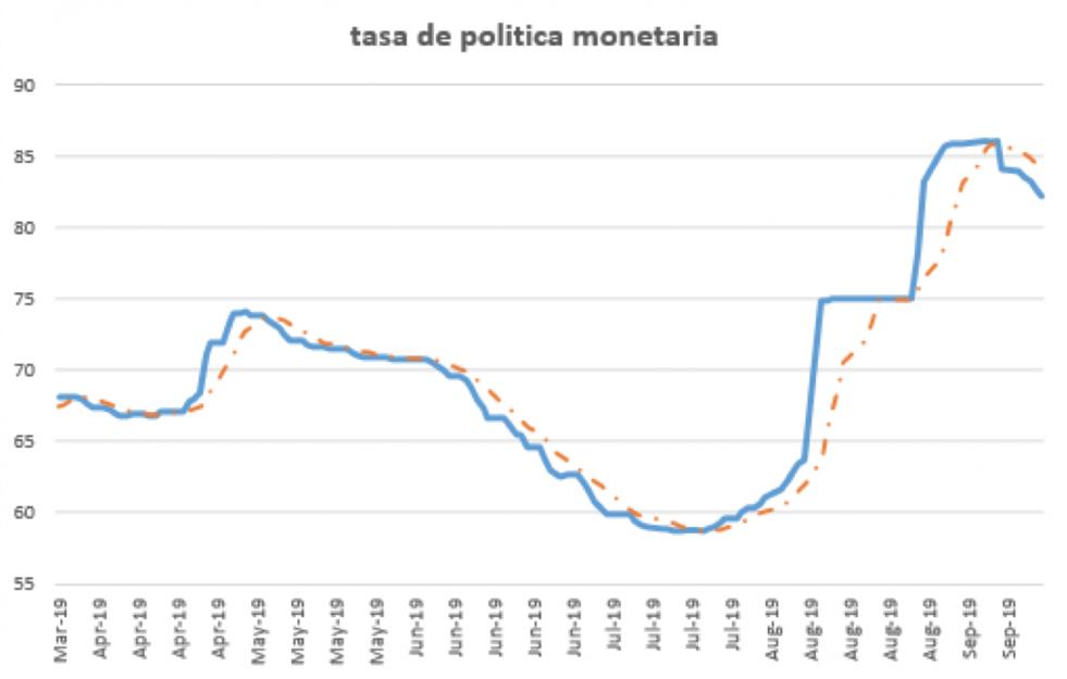 Tasa de Política Monetaria al 20 de septiembre 2019