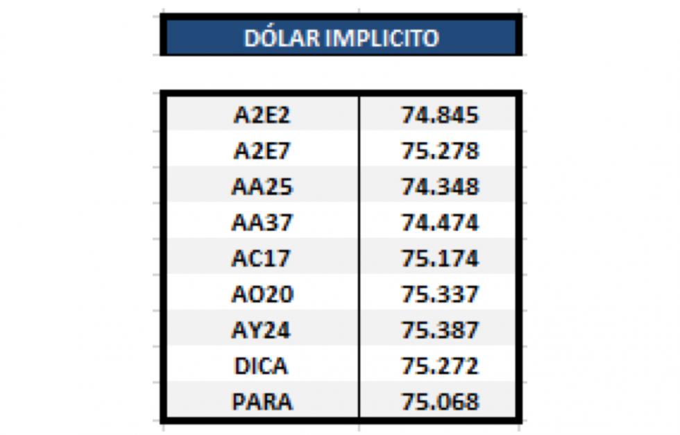 Dólar implícito al 6 de diciembre 2019