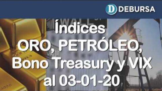 Contexto internacional: evolución del Oro, Petróleo, Bono Treasury e índice VIX