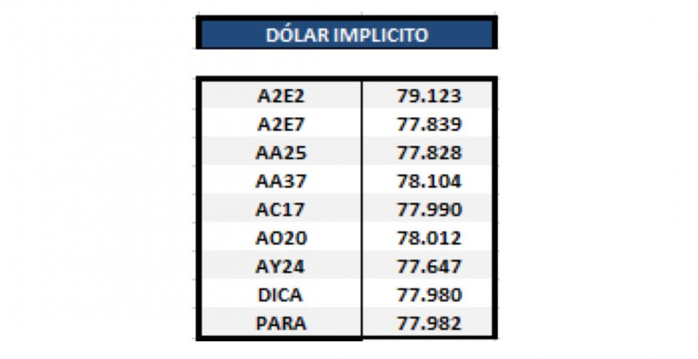 Dolar implícito al 10 de enero 2020
