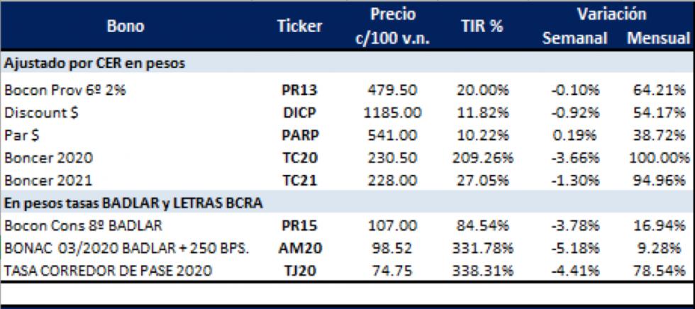 Bonos argentinos en pesos  al 31 enero 2020