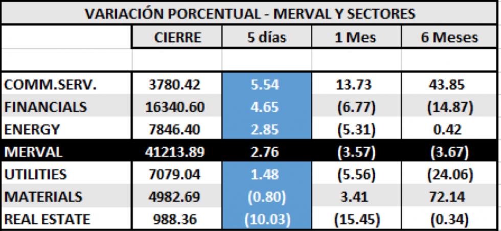 SP MERVAL - Variaciones por sectores 7 de febrero 2020