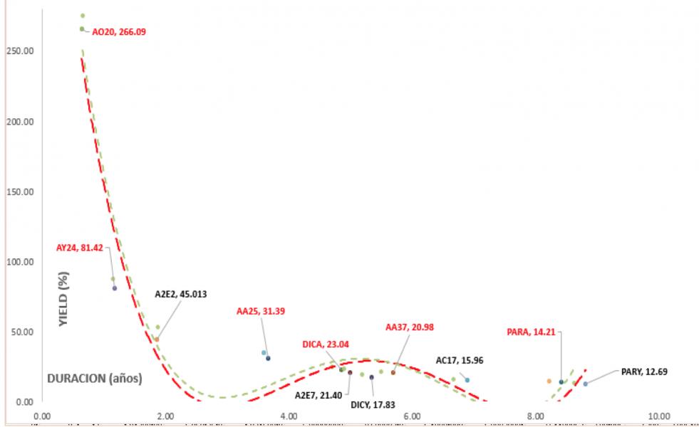 Bonos argentinos en dólares - Curva de rendimientos al 7 de febrero 2020
