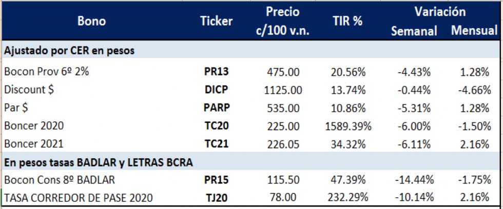 Bonos argentinos en pesos al 13 de marzo 2020