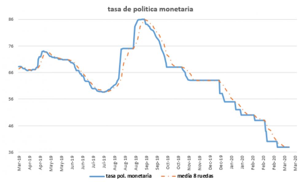 Tasa de política monetaria al 20 de marzo 2020