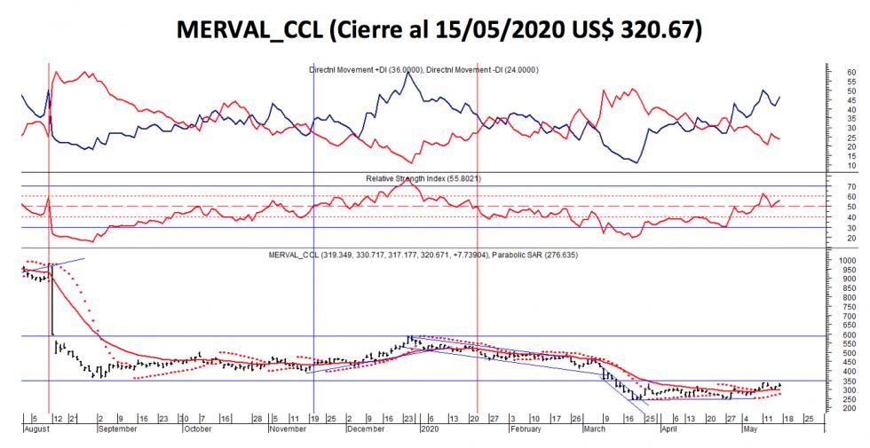 Índices bursátiles - MERVAL CCL al 15 de mayo 2020