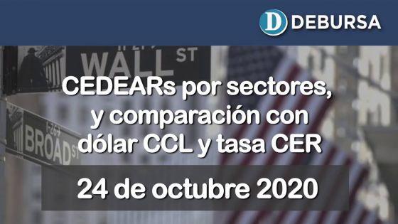 Análisis de CEDEARs por sectores y comparacion con el CCL y el dólar futuro al 24 de octubre 2020