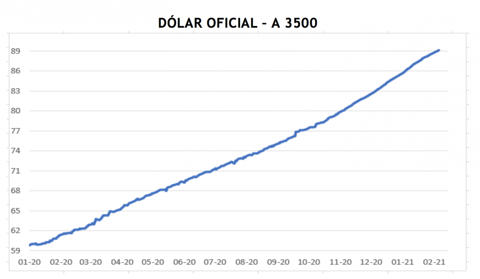 Dólar - evolución de las cotiaciones al 19 de febrero 2021
