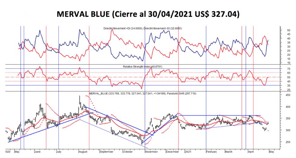 Índices bursátiles - MERVAL blue al 30 de abril 2021