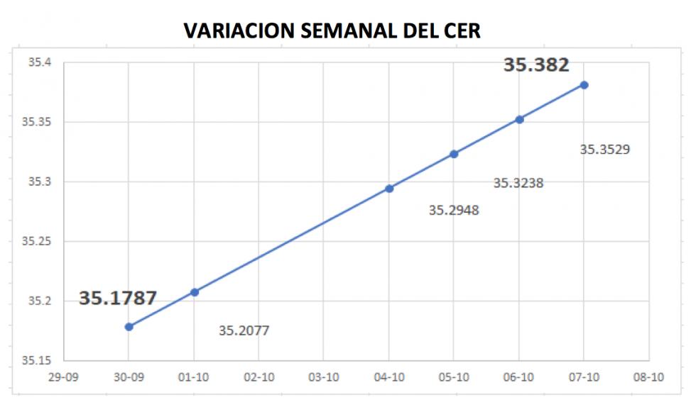 Variación del CER al 7 de octubre 2021
