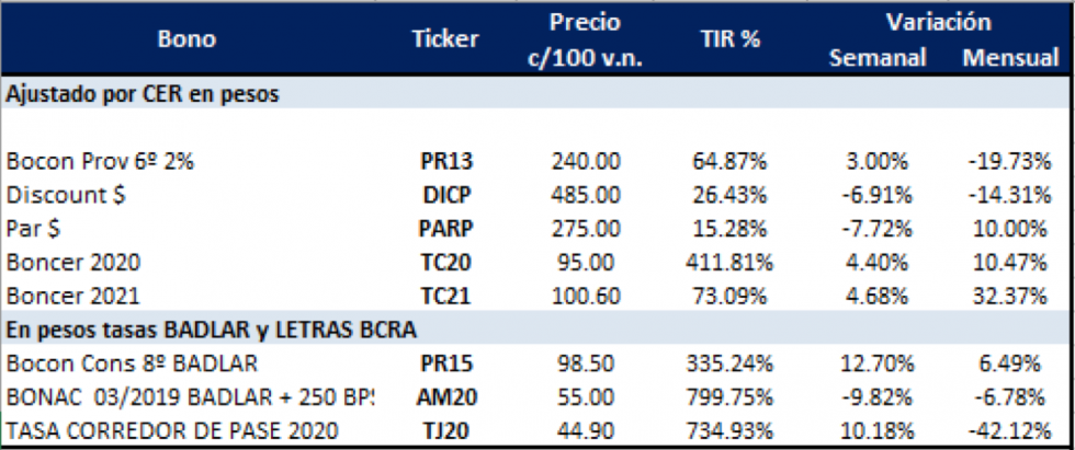 Bonos argentinos en pesos al 20 de septiembre 2019