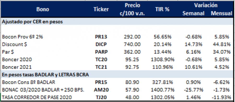 Bonos argentinos en pesos al 6 de diciembre 2019
