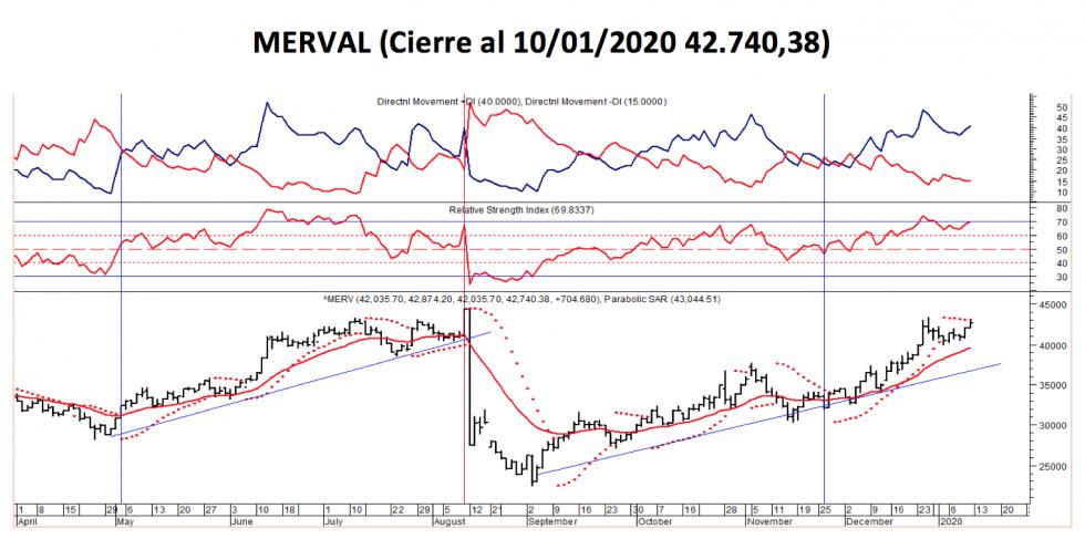 MERVAL - Variación al 10 de enero 2020