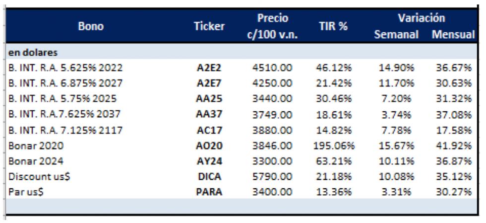 Bonos en dólares - Variaciones al 10 de enero 2020