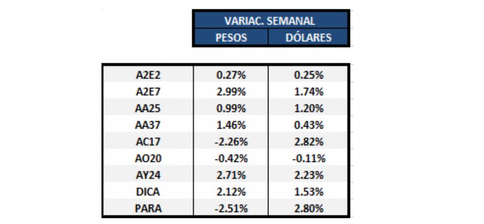 Bonos en dólares - Variaciones al 7 de junio 2019