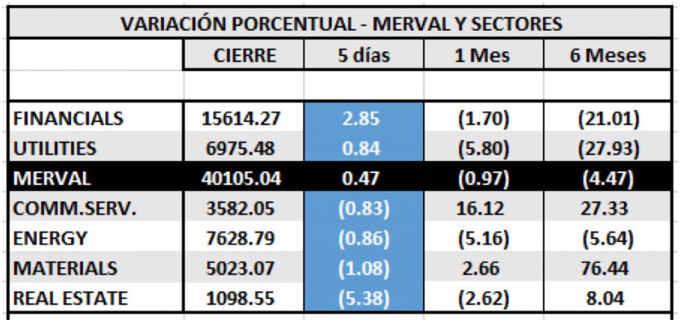 Índice SP MERVAL por sectores  al 31 enero 2020
