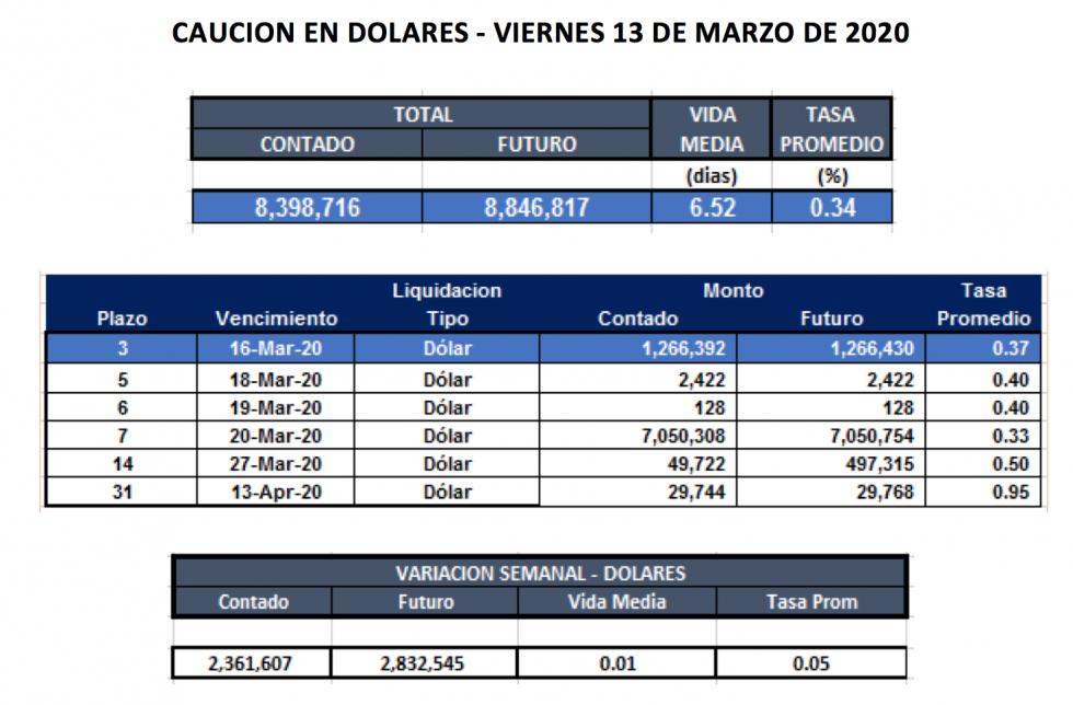 Cauciones en dólares al 13 de marzo 2020