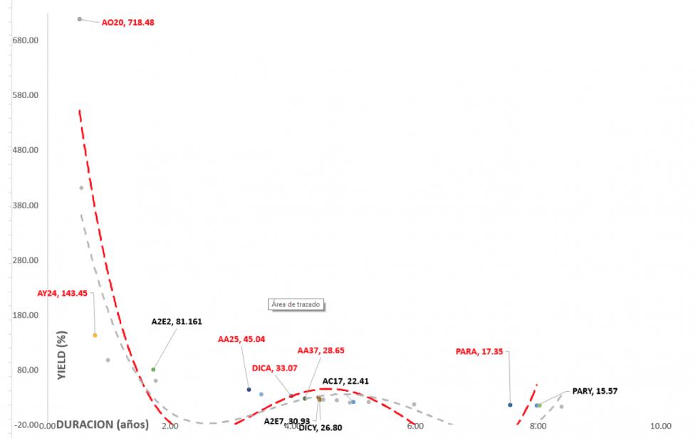 Bonos argentinos en dólars - Curva de rendimientos  al 13 de marzo 2020