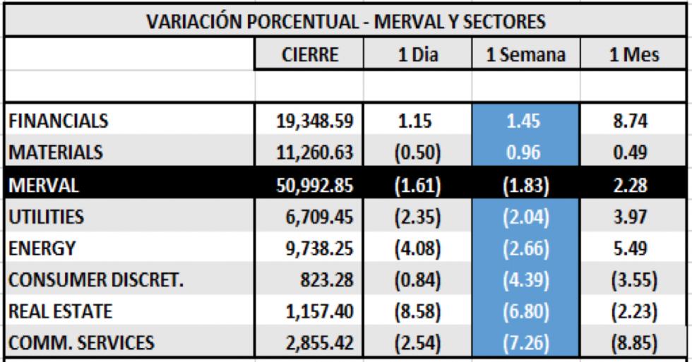 Índices burspatiles - MERVAL por sectores al 19 de febrero 2021