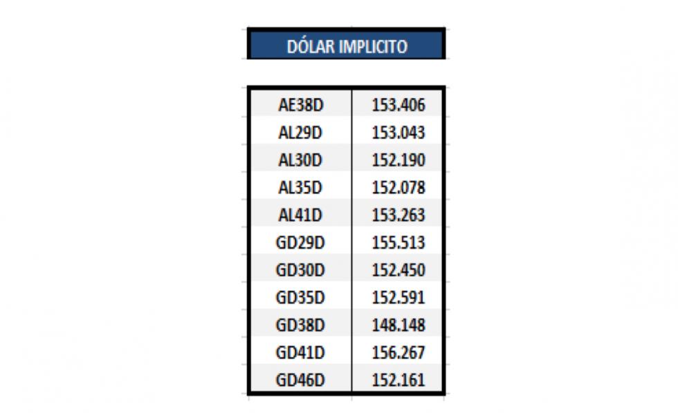 Bonos argentinos en dólares - Dolar implícito al 30 de abril 2021