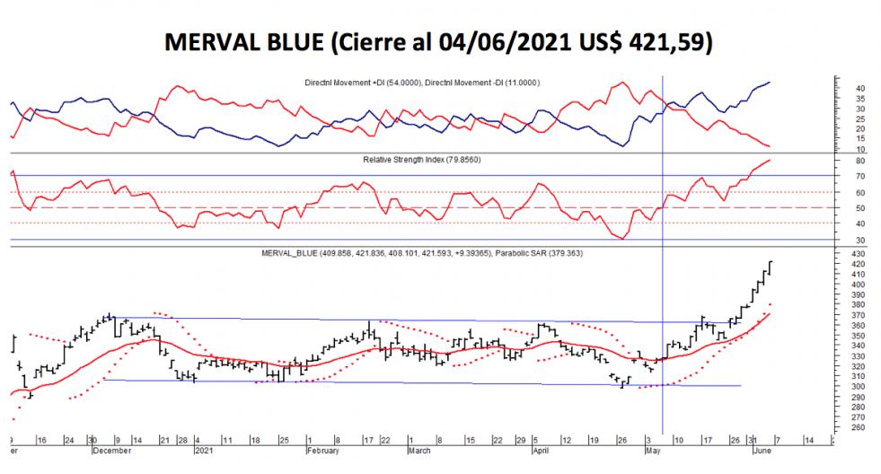Índices bursátiles - MERVAL blue al 4 de junio 2021