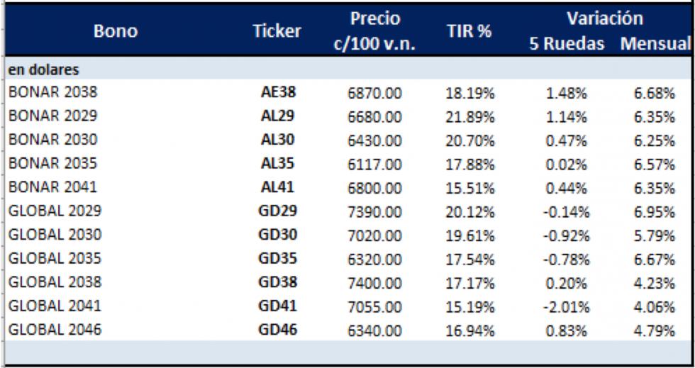 Bonos argentinos en dolares al 10 de septiembre 2021