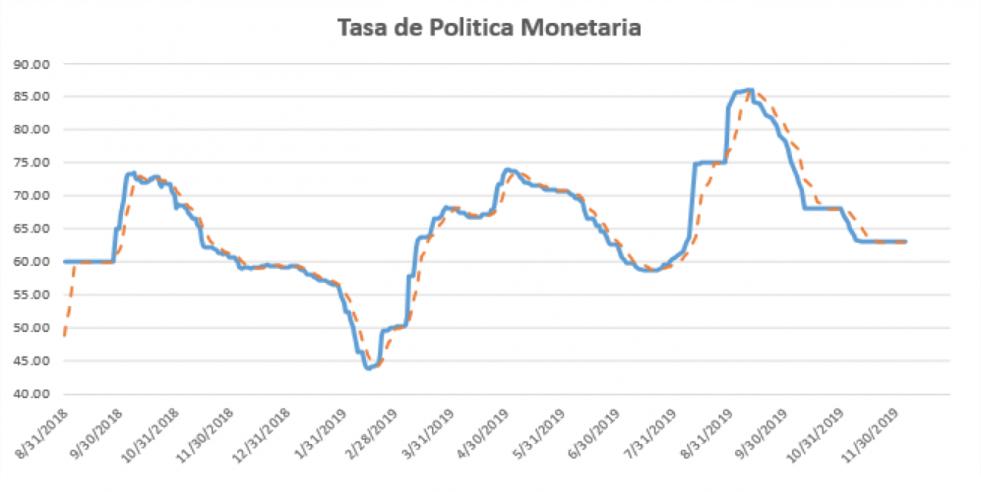 Tasa de política monetaria al 6 de diciembre 2019