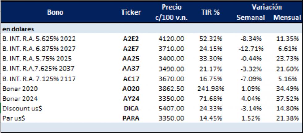 Bonos argentinos en dolares al 24 de enero 2020