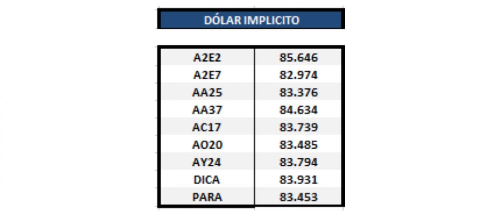 Bonos en dólares - Dólar implícito al 31 enero 2020