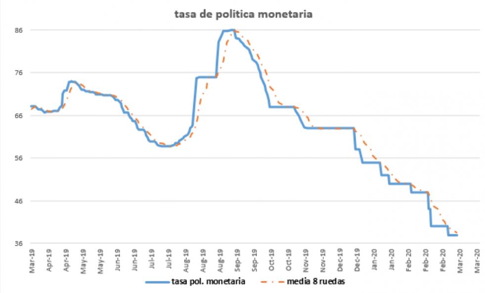 Tasa de política monetatia al 13 de marzo 2020