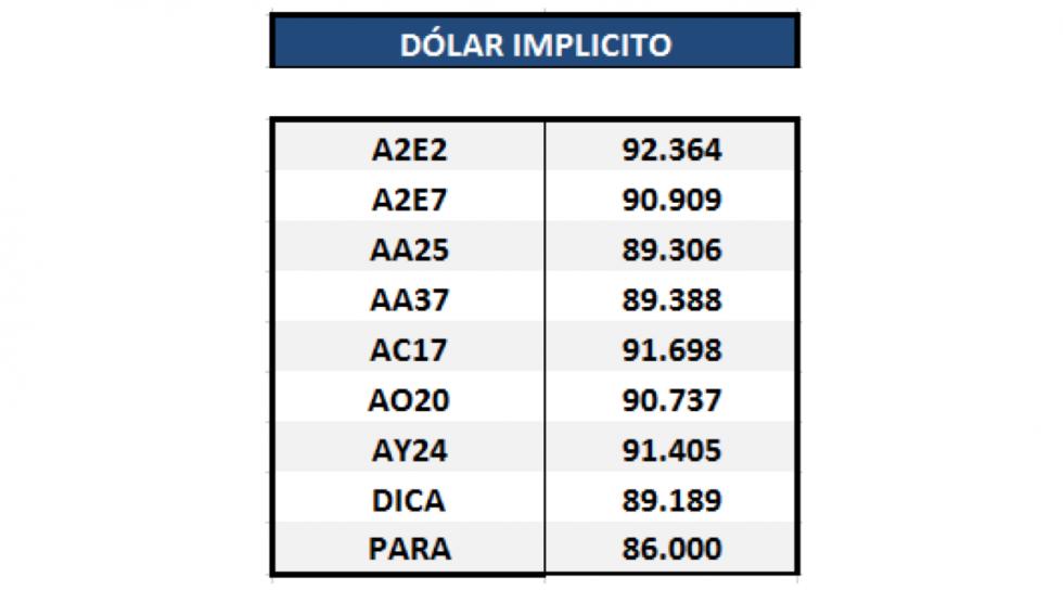 Bonos argentinos en dólares - Dolar implícito al 20 de marzo 2020