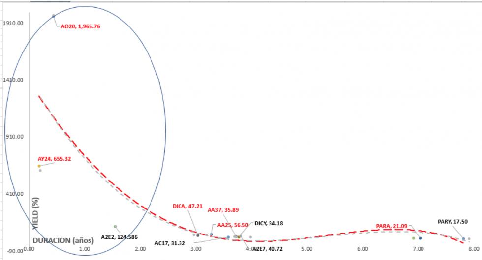 Bonos argentinos en dólares - Curva de rendimientos al 30 de abril 2020